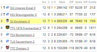 Tischtennis 3 Tabelle